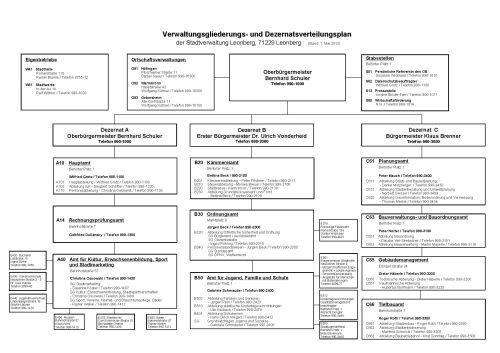 Organigramm der Stadtverwaltung Leonberg