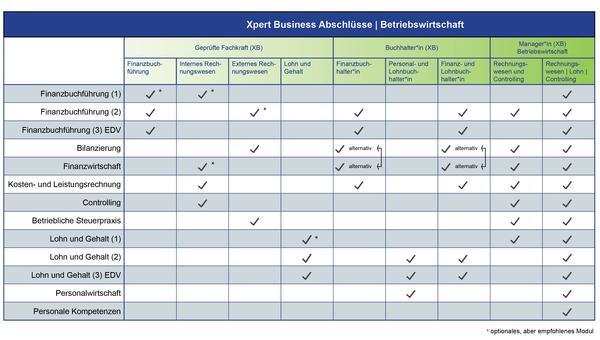 https://www.xpert-business.eu/de/abschluesse/abschluesse.html